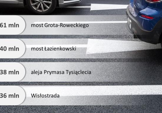 Tu więcej, tam mniej. Tymi ulicami przejeżdżają miliony pojazdów