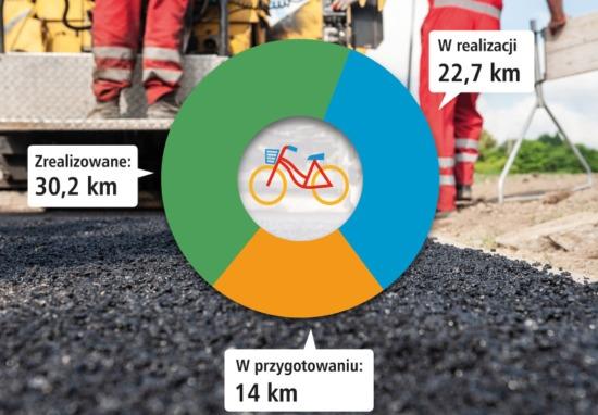 Rekordowy sezon inwestycji rowerowych
