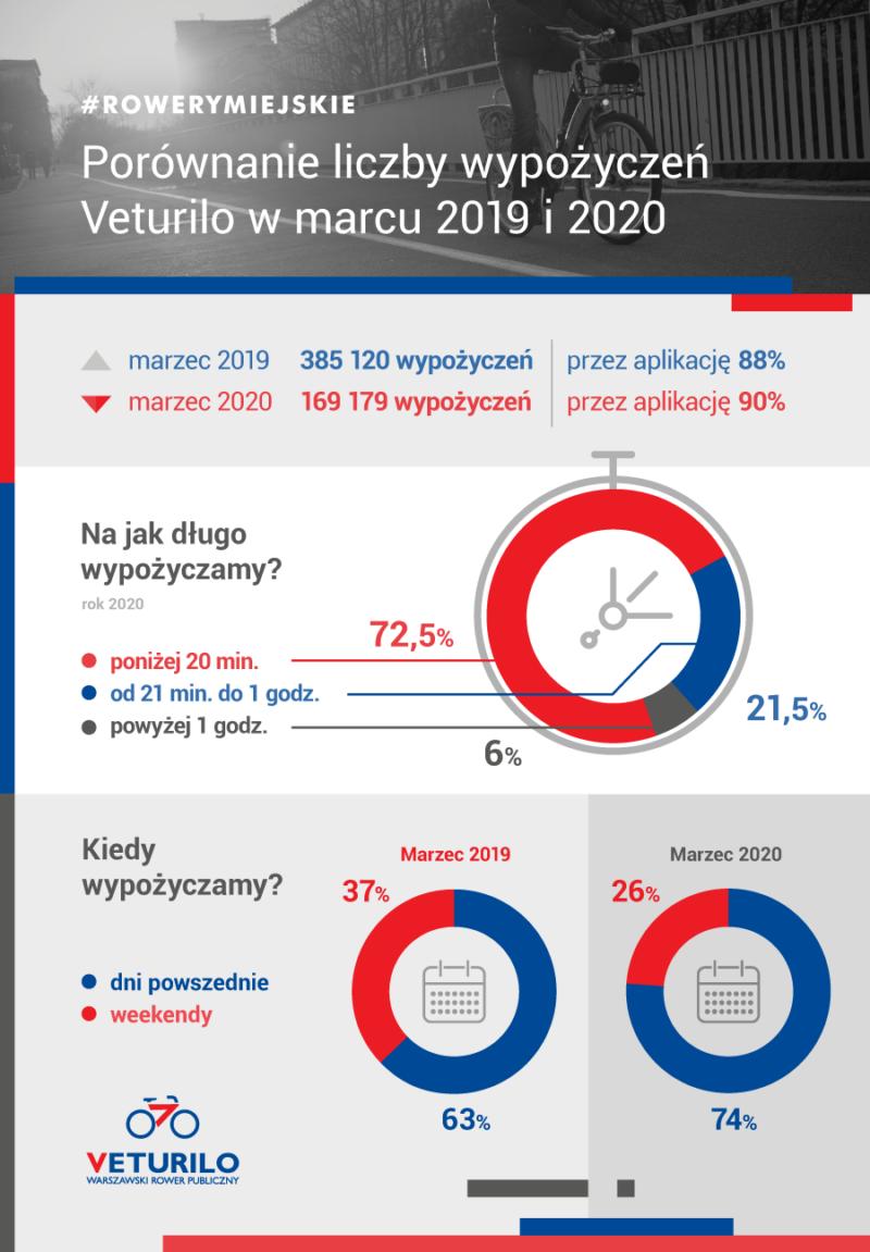 Statystyki marzec 2019-2010