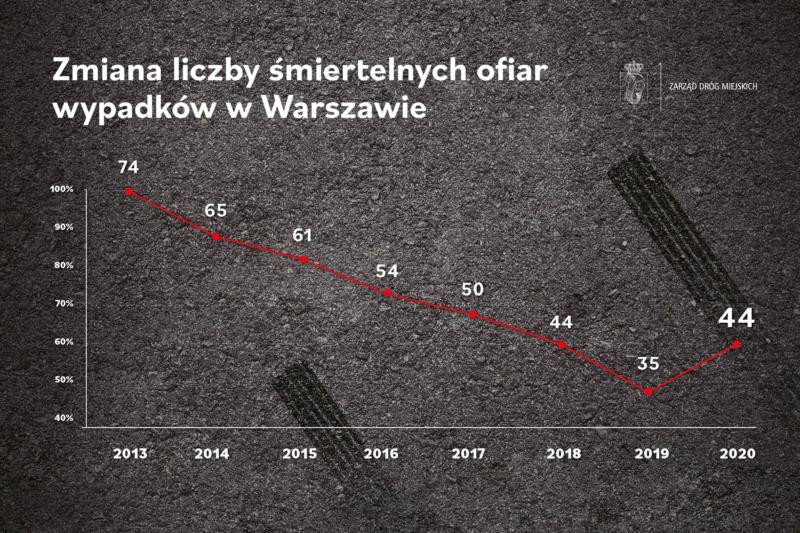 """Wykres zatytułowany """"Zmiana liczby śmiertelnych ofiar wypadków w Warszawie"""". Liczba ofiar kolejno: 74 (2013 rok(, 65 (2014 rok), 61 (2015 rok), 54 (2016 rok), 50 (2017 rok), 44 (2018 rok), 35 (2019 rok), 44 (2020 rok)"""